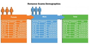 Romance Scam Demographics