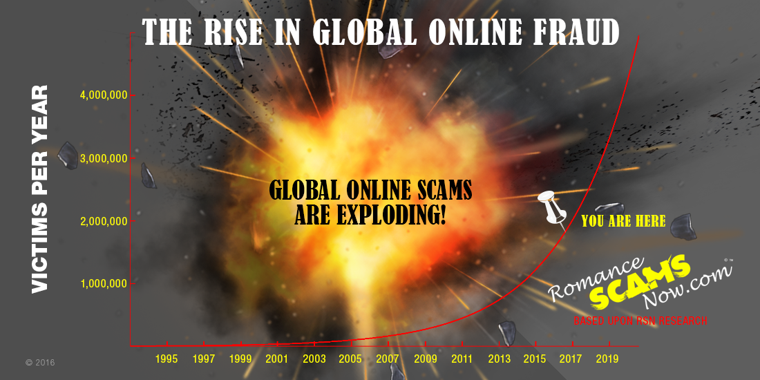 SCARS ™ / RSN™ Anti-Scam Poster 63