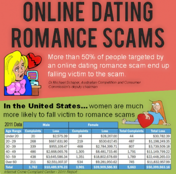 who do you report online dating scams to watch