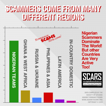 SCAMMERS COME FROM MANY DIFFERENT REGIONS