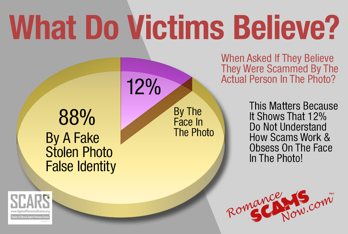What Do Victims Believe? - Face In The Photo