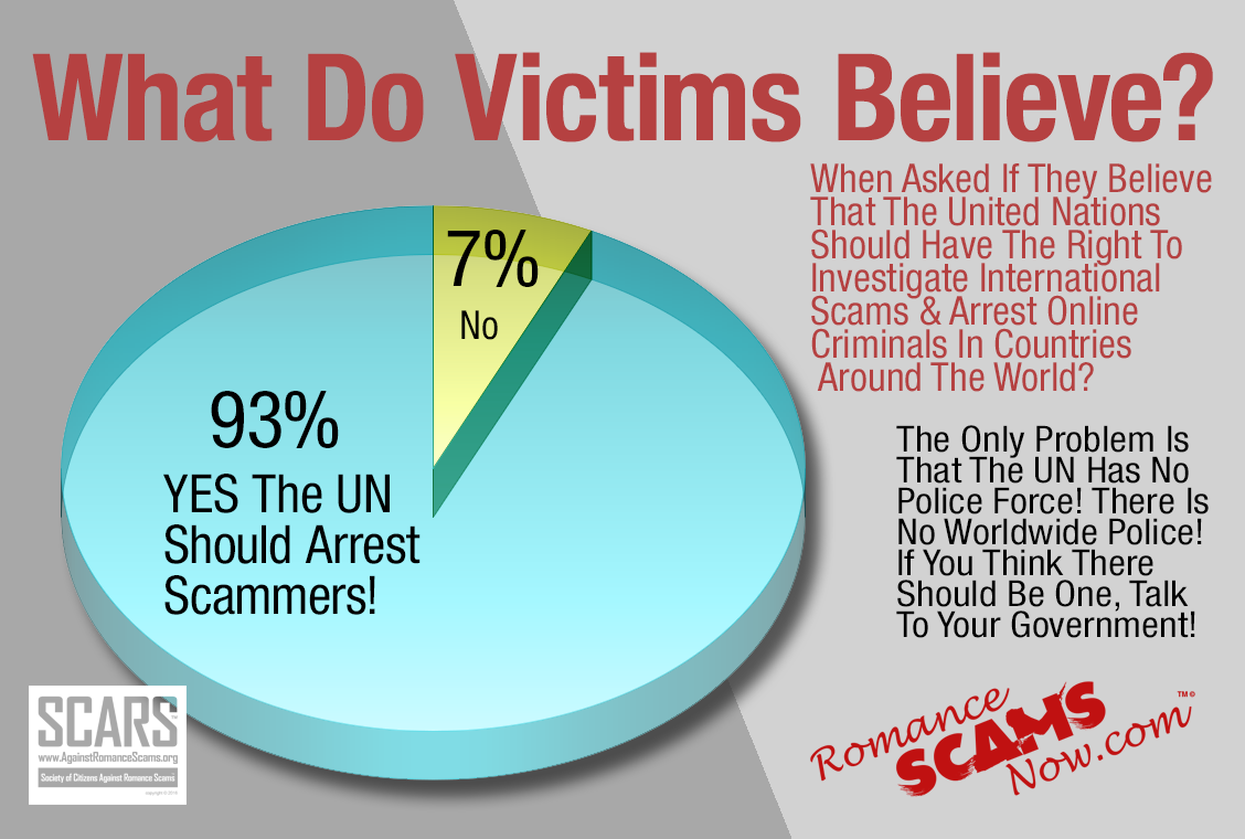 What Victims Believe - United Nations Police Force
