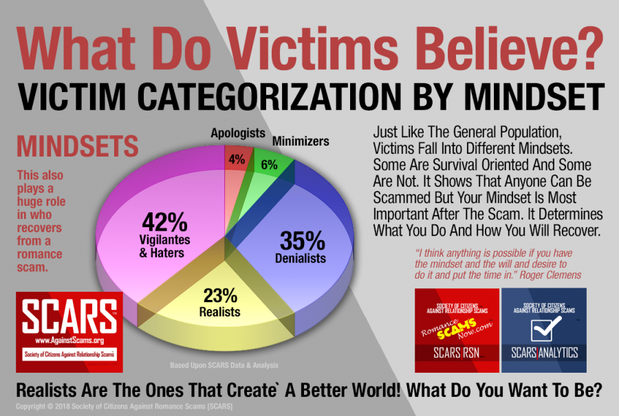 Scam Victimology - Categorizing Romance Scams Victims - A Chart By SCARS|ANALYTICS™