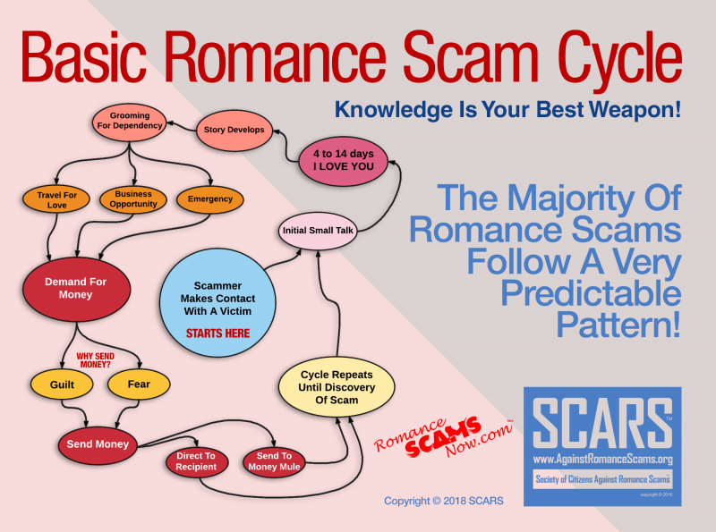 Basic Romance Scams - Manipulation Model
