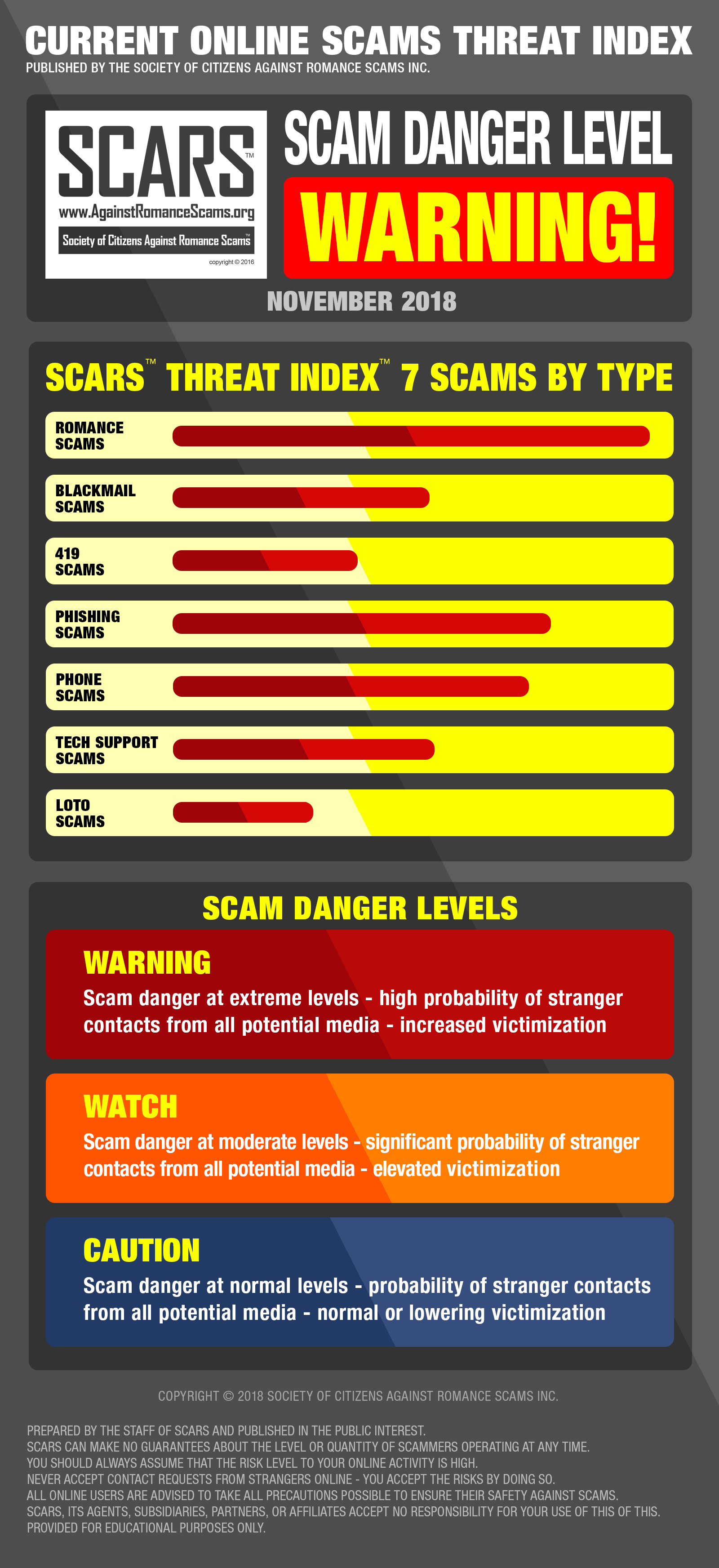 SCARS™; CURRENT ONLINE SCAMS THREAT INDEX - NOVEMBER 2018