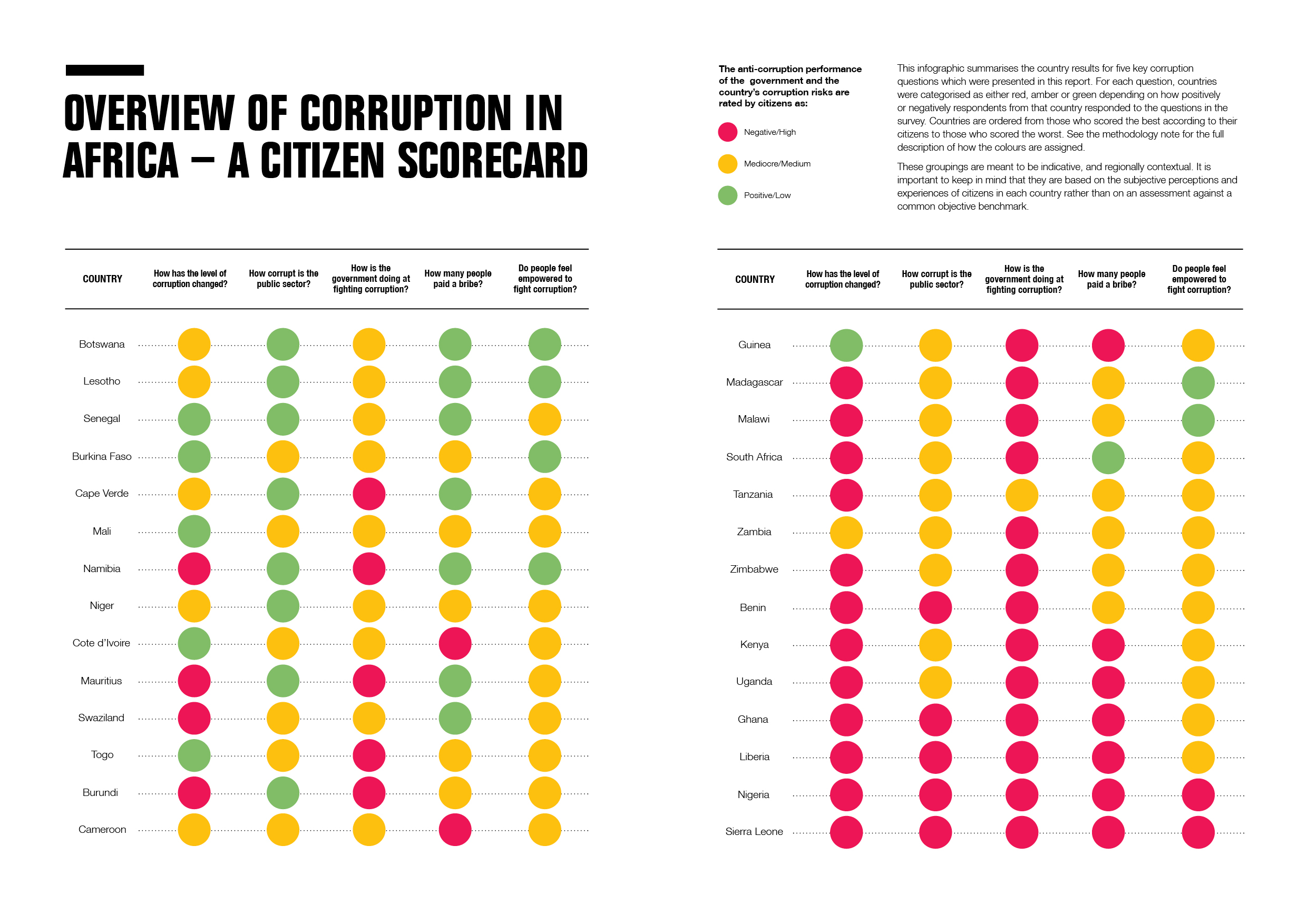 SCARS ™ / RSN™ Anti-Scam Poster: Corruption in Africa 1