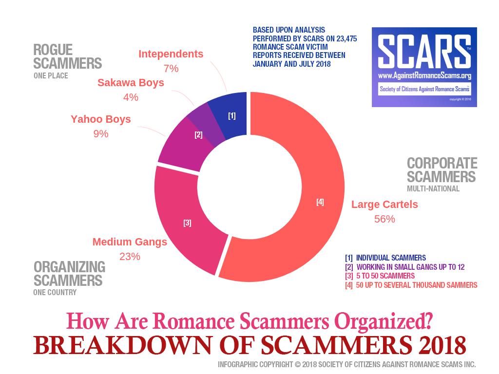 Scammers Organization Breakdown 2018