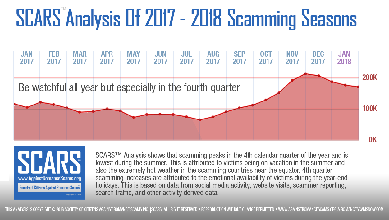 SCARS Analysis Of 2017 - 2018 Scamming Seasons Infographic