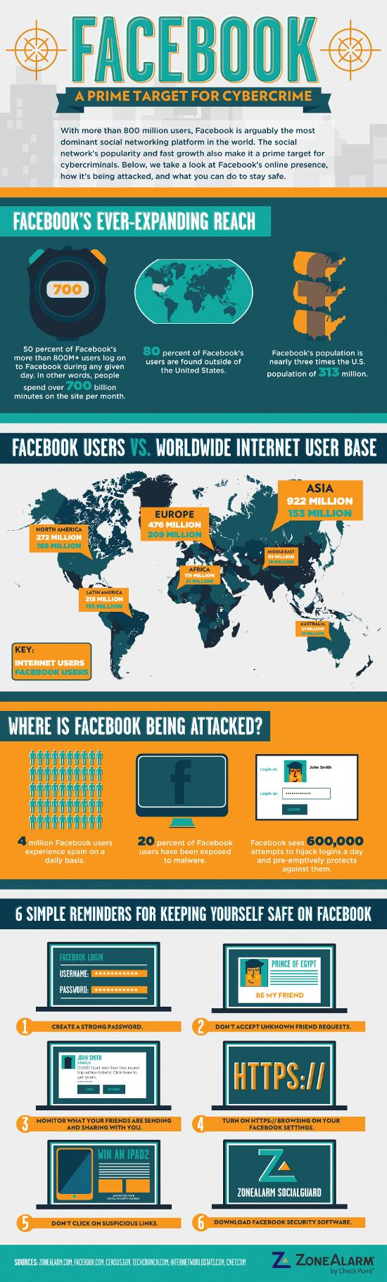 SCARS ™ / RSN™ Anti-Scam Poster: ZoneAlarm Facebook Infographic 1