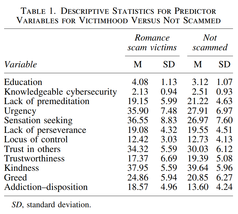 Do You Love Me? Psychological Characteristics of Romance Scam Victims 1