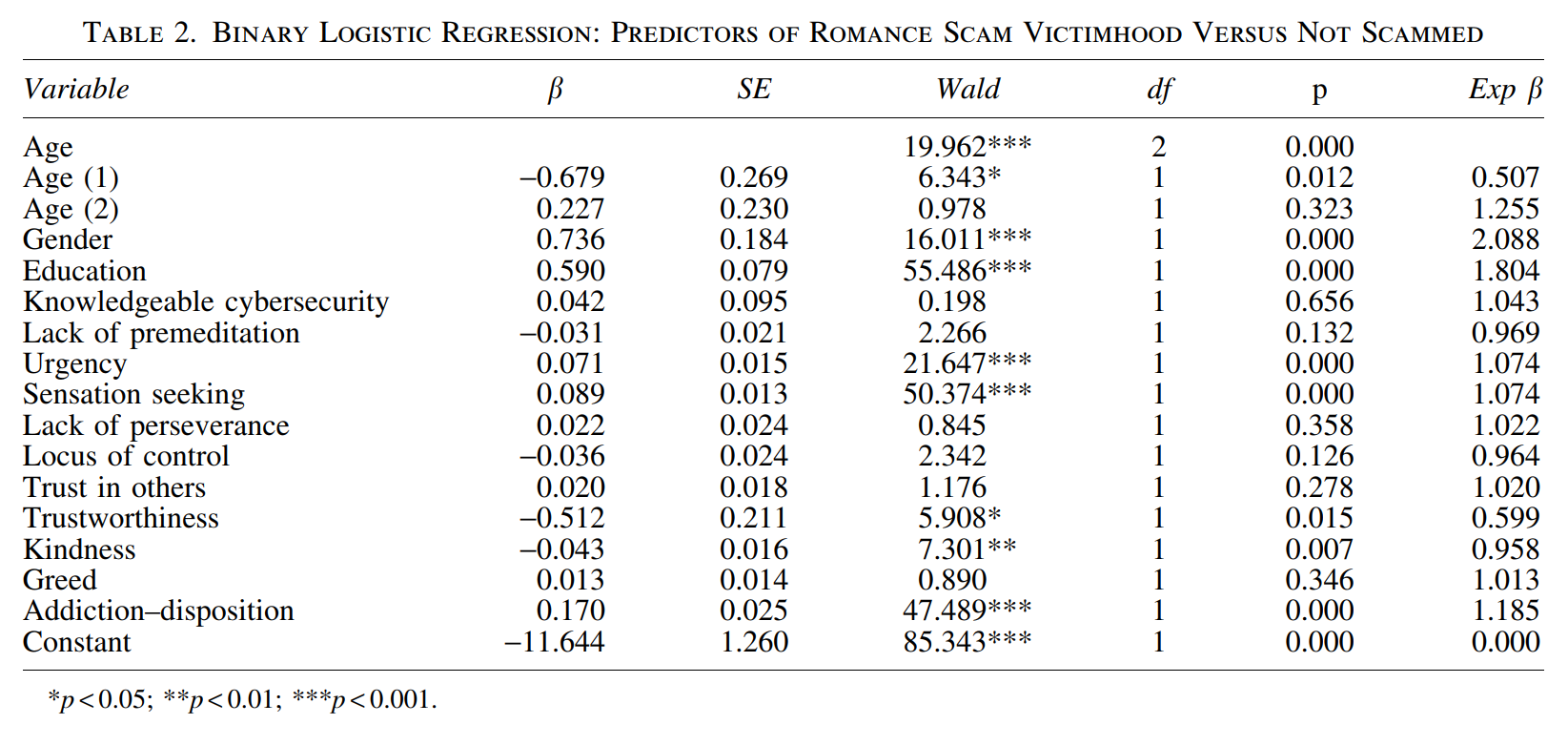 Do You Love Me? Psychological Characteristics of Romance Scam Victims 2