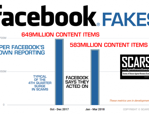SCARS ™ / RSN™ Anti-Scam Poster: Facebook Fakes
