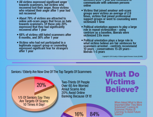SCARS ™ / RSN™ Anti-Scam Poster: What Do Victims Want [Infographic]