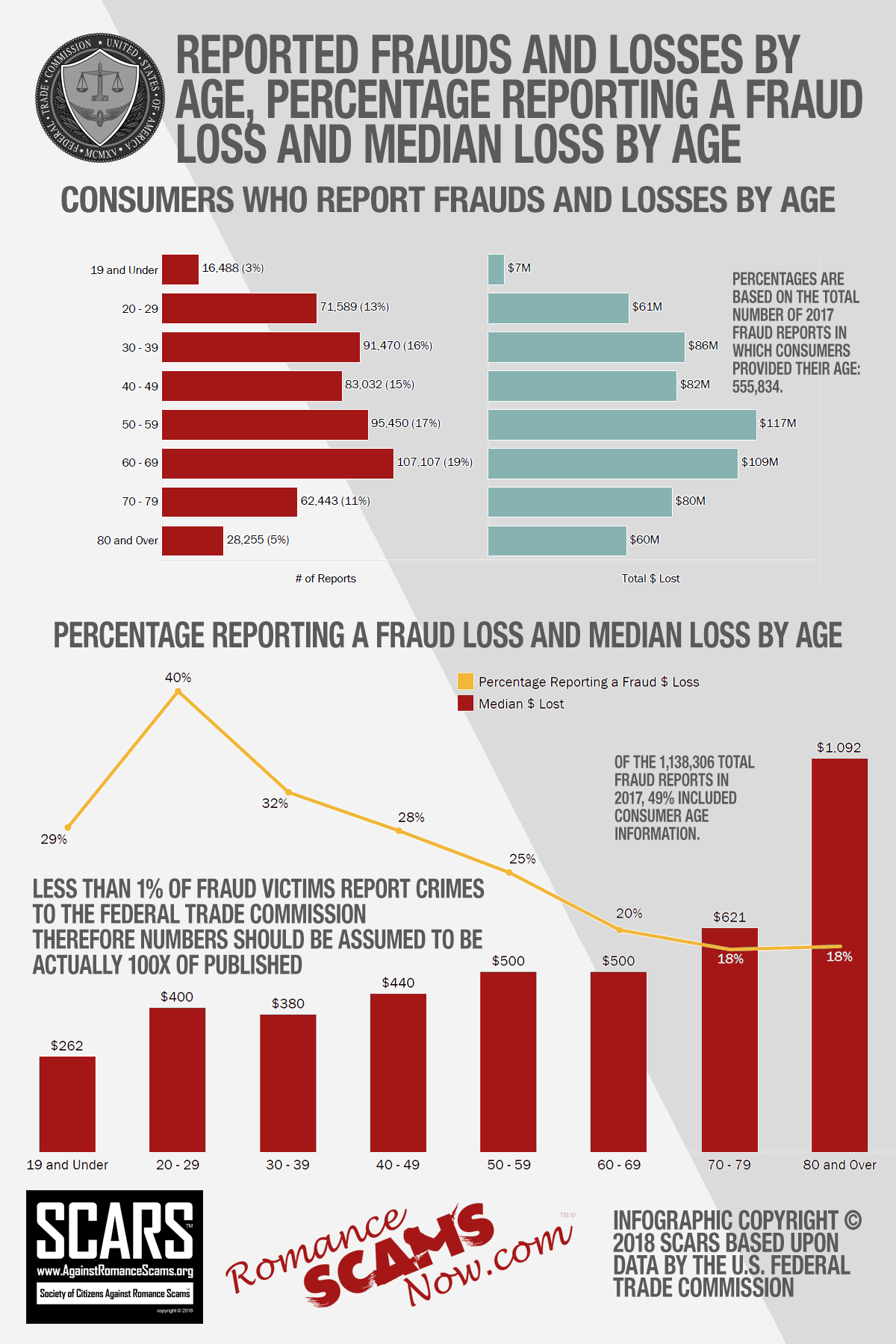 Reported Frauds and Losses by Age, Percentage Reporting a Fraud Loss and Median Loss by Age