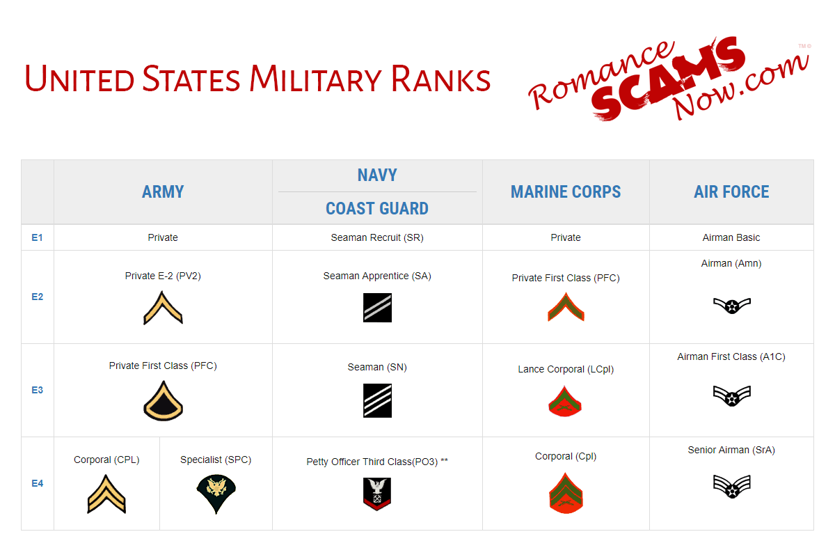 United States Military Rank Insignias - Enlisted Ranks - E1 - E4