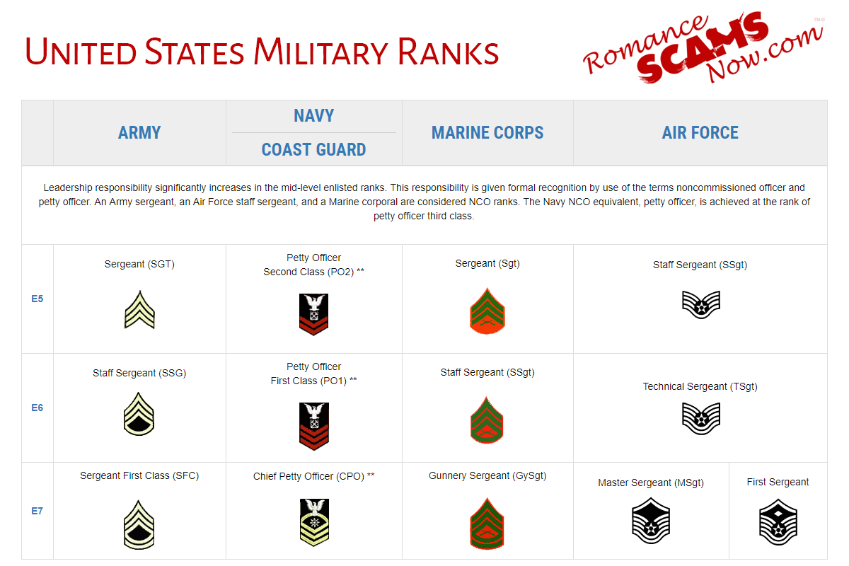 United States Military Rank Insignias - Enlisted Ranks - E5 - E7