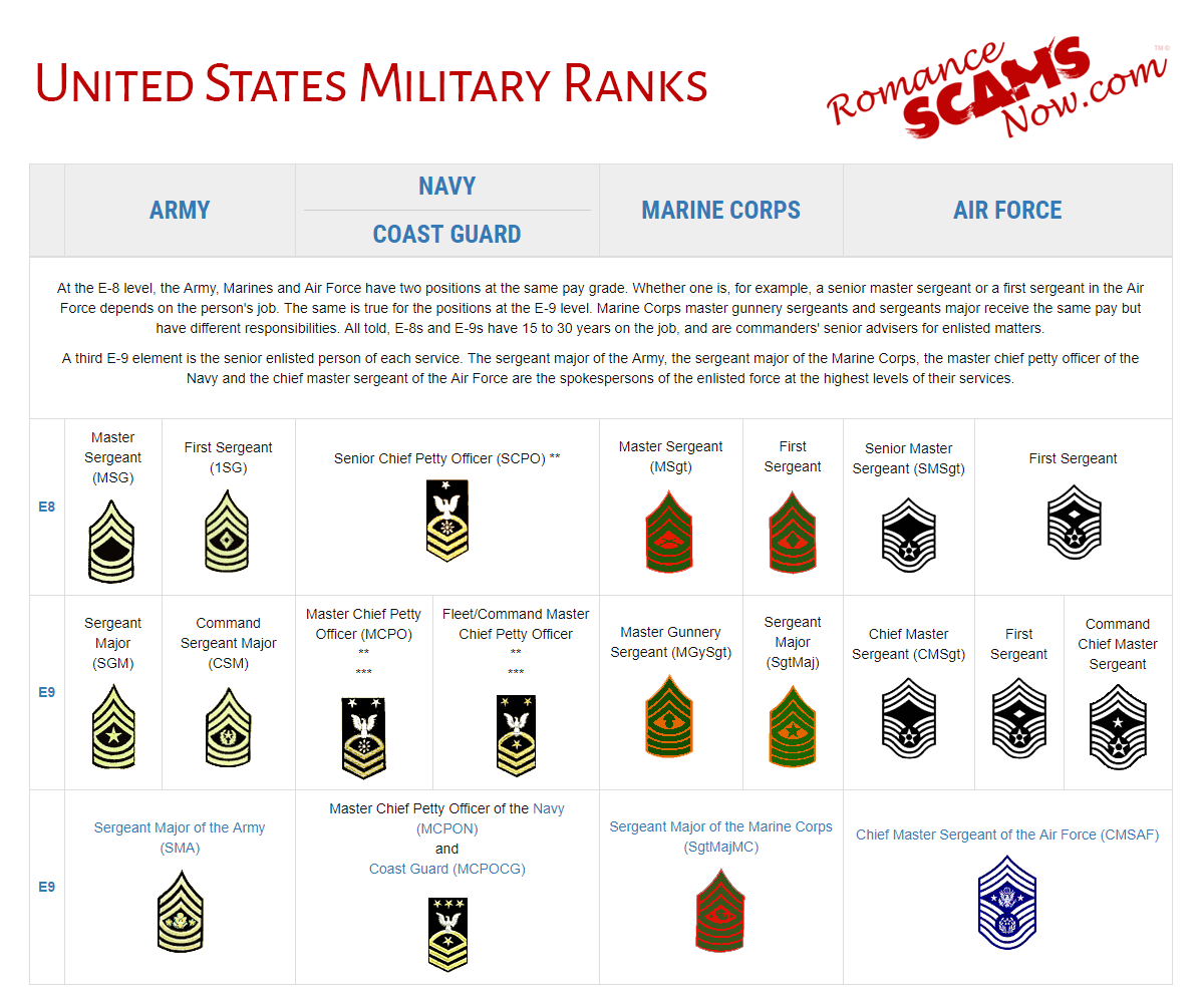 United States Military Rank Insignias - Enlisted Ranks - E8 - E9