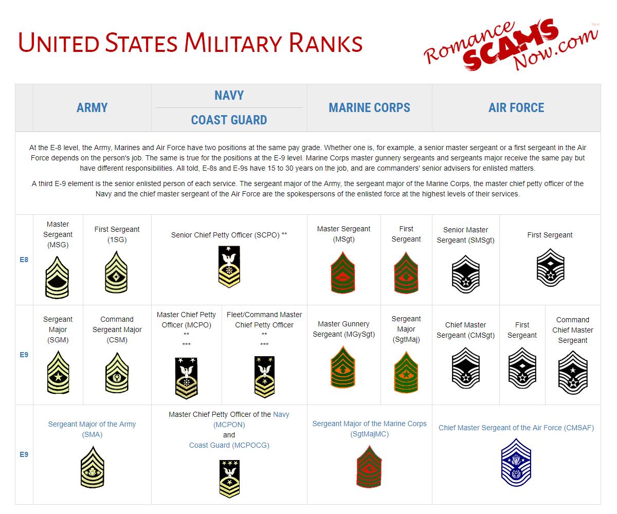 United States Military Rank Insignias - Enlisted Ranks - E8 - E9