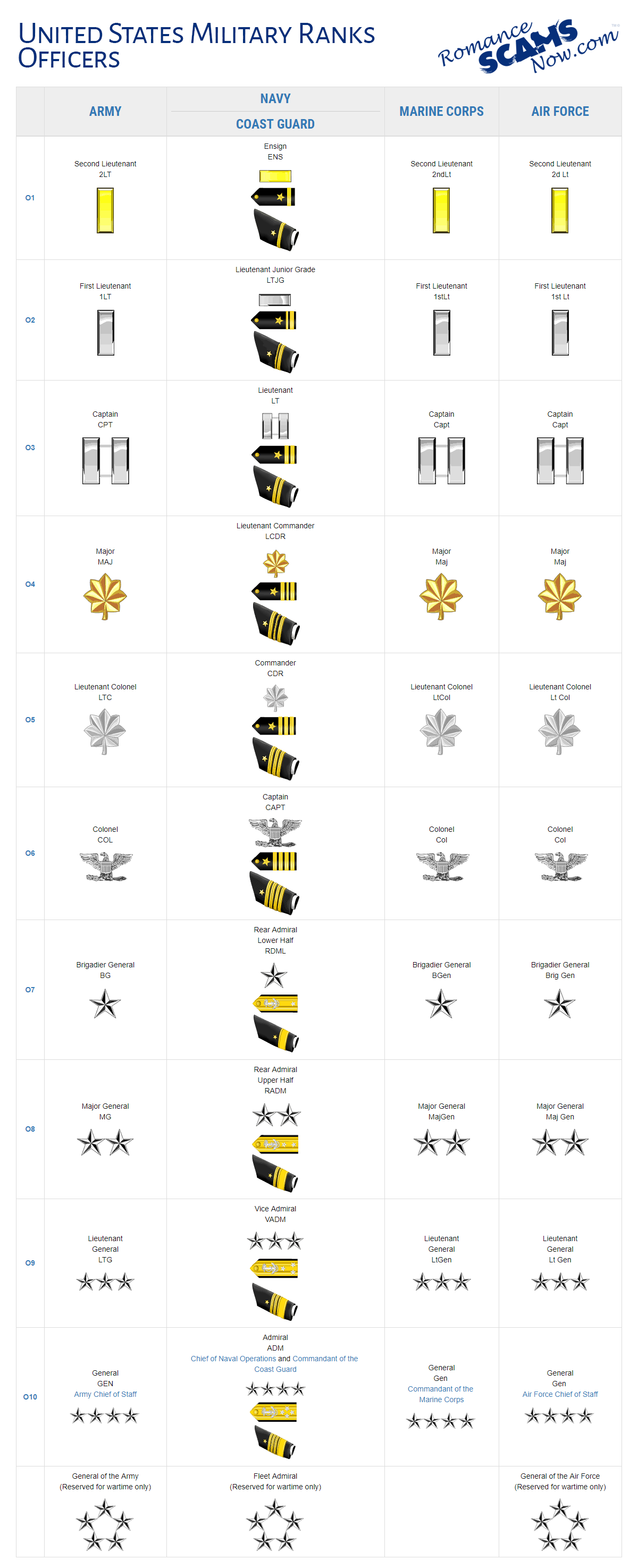 United States Military Rank Insignias - Officer Ranks - O1 - O10