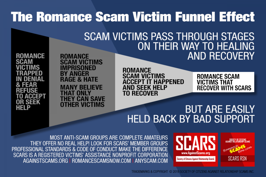 The Romance Scam Victim Funnel Effect - Infographic Poster