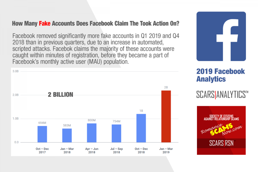 "Facebook Accounts ""Actioned"""
