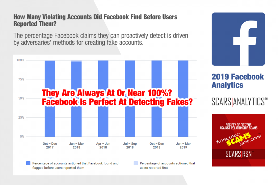 Facebook's Proactive Rate