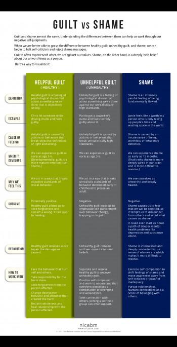 NICABM-Infographic-Shame[1]