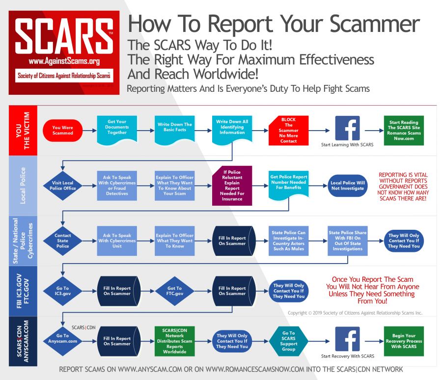How To Properly Report Scammers