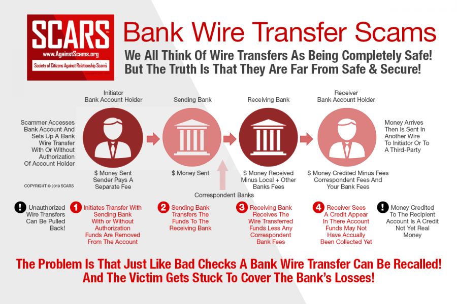 Bank Wire Transfer Scams We All Think Of Wire Transfers As Being Completely Safe! But The Truth Is That They Are Far From Safe & Secure!