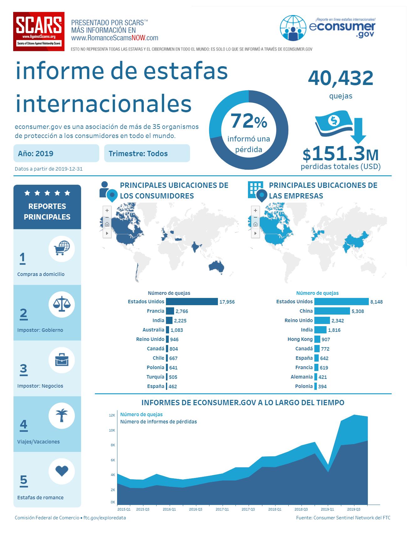 Información de SCARS™ : Infografía Sobre El Estado De Las Estafas Y Delitos Cibernéticos Internacionales 2