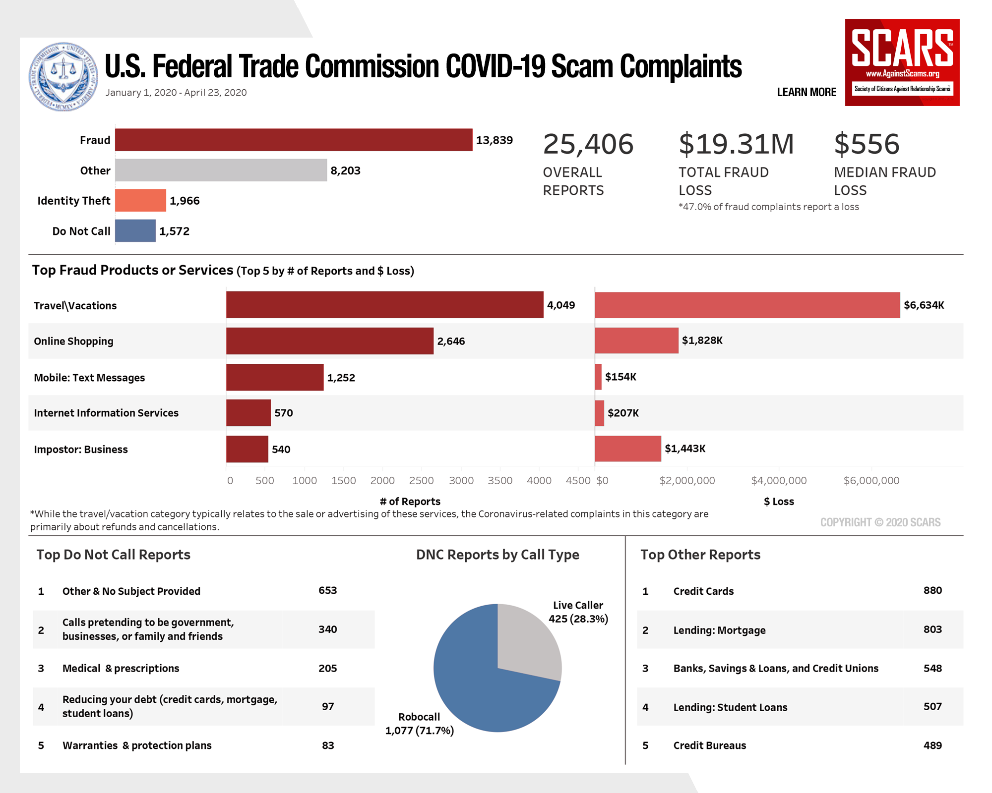 SCARS™ Insight: 2020 Coronavirus Scams Reported To The U.S. Federal Trade Commission 5