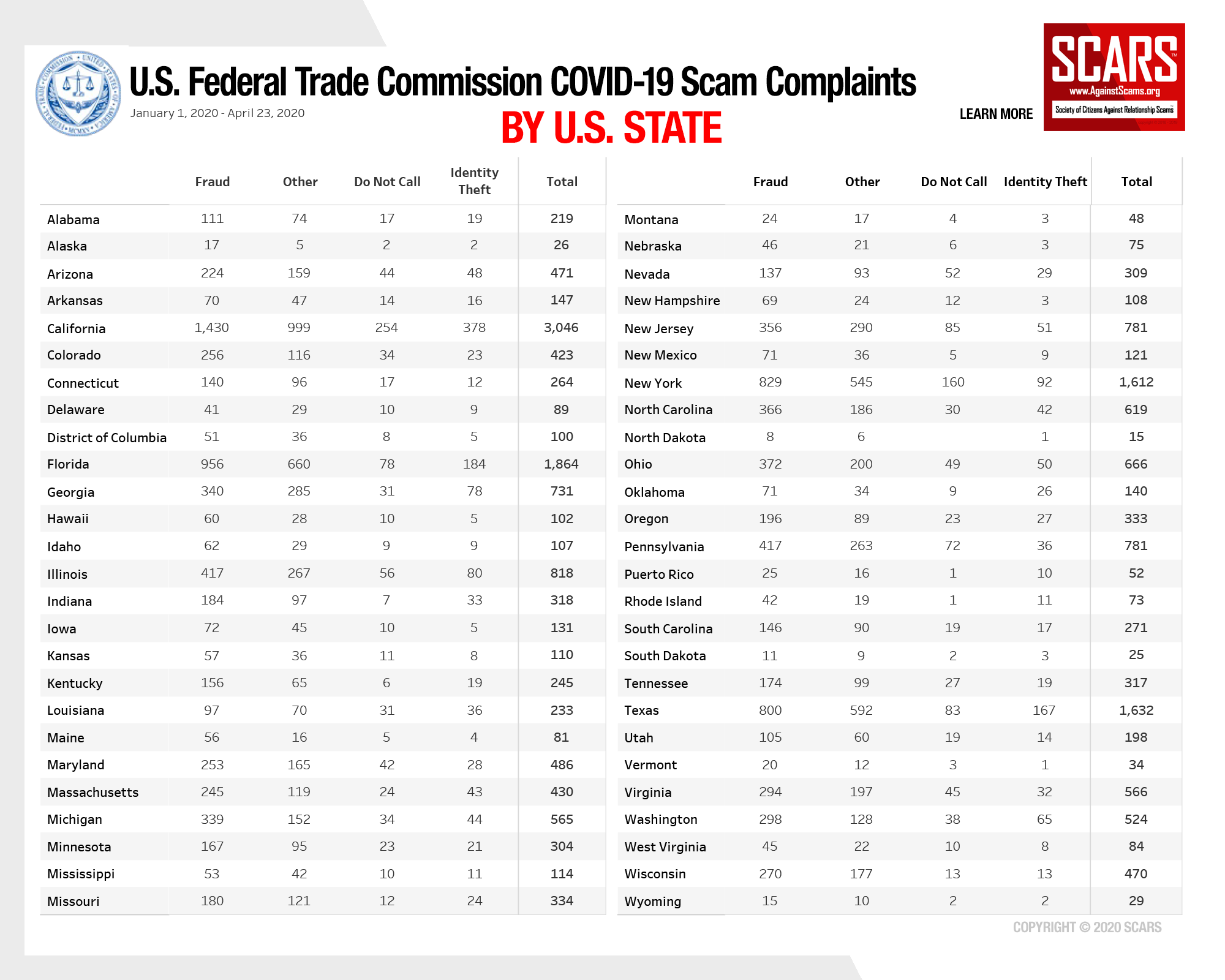 SCARS™ Insight: 2020 Coronavirus Scams Reported To The U.S. Federal Trade Commission 6
