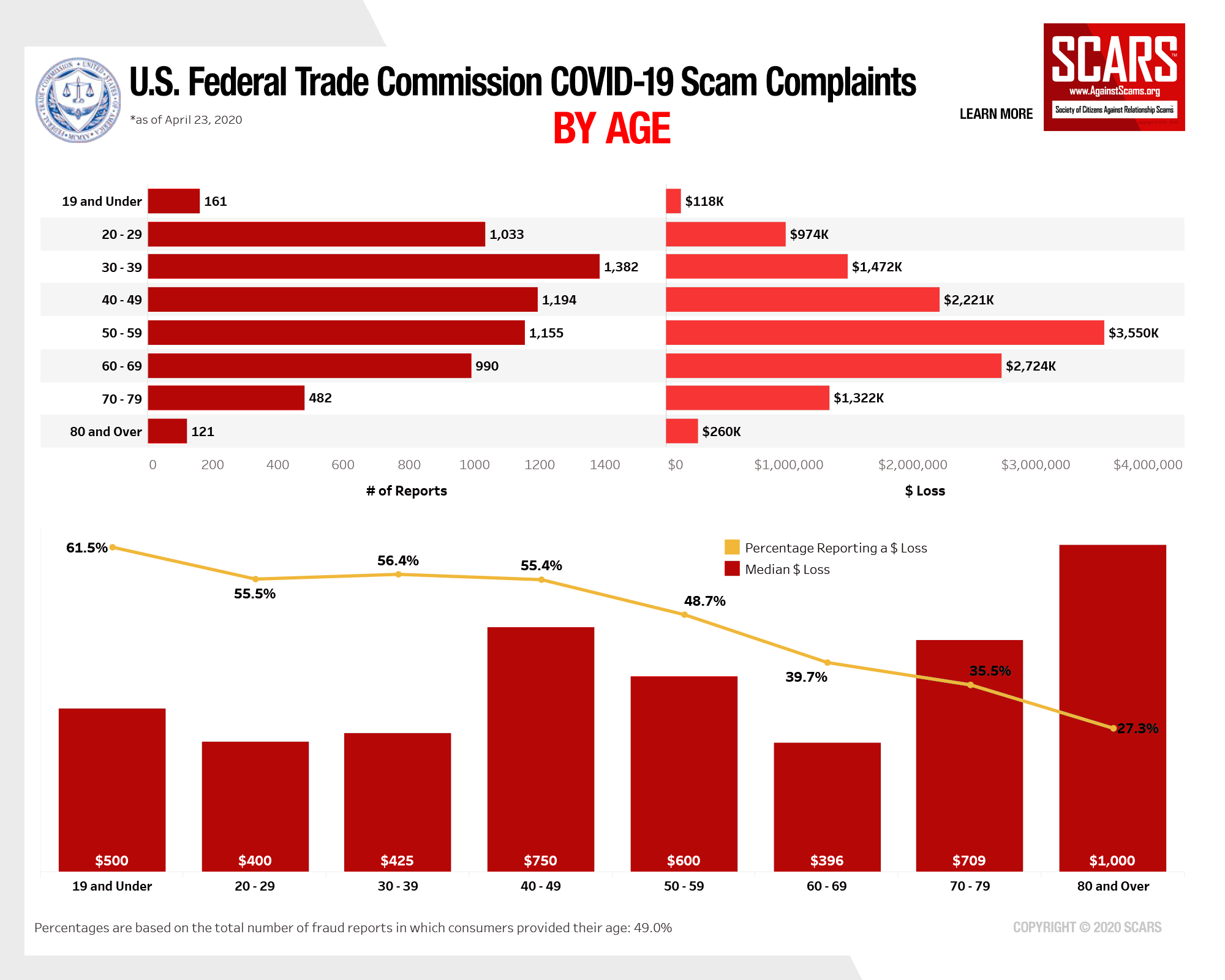 SCARS™ Insight: 2020 Coronavirus Scams Reported To The U.S. Federal Trade Commission 7