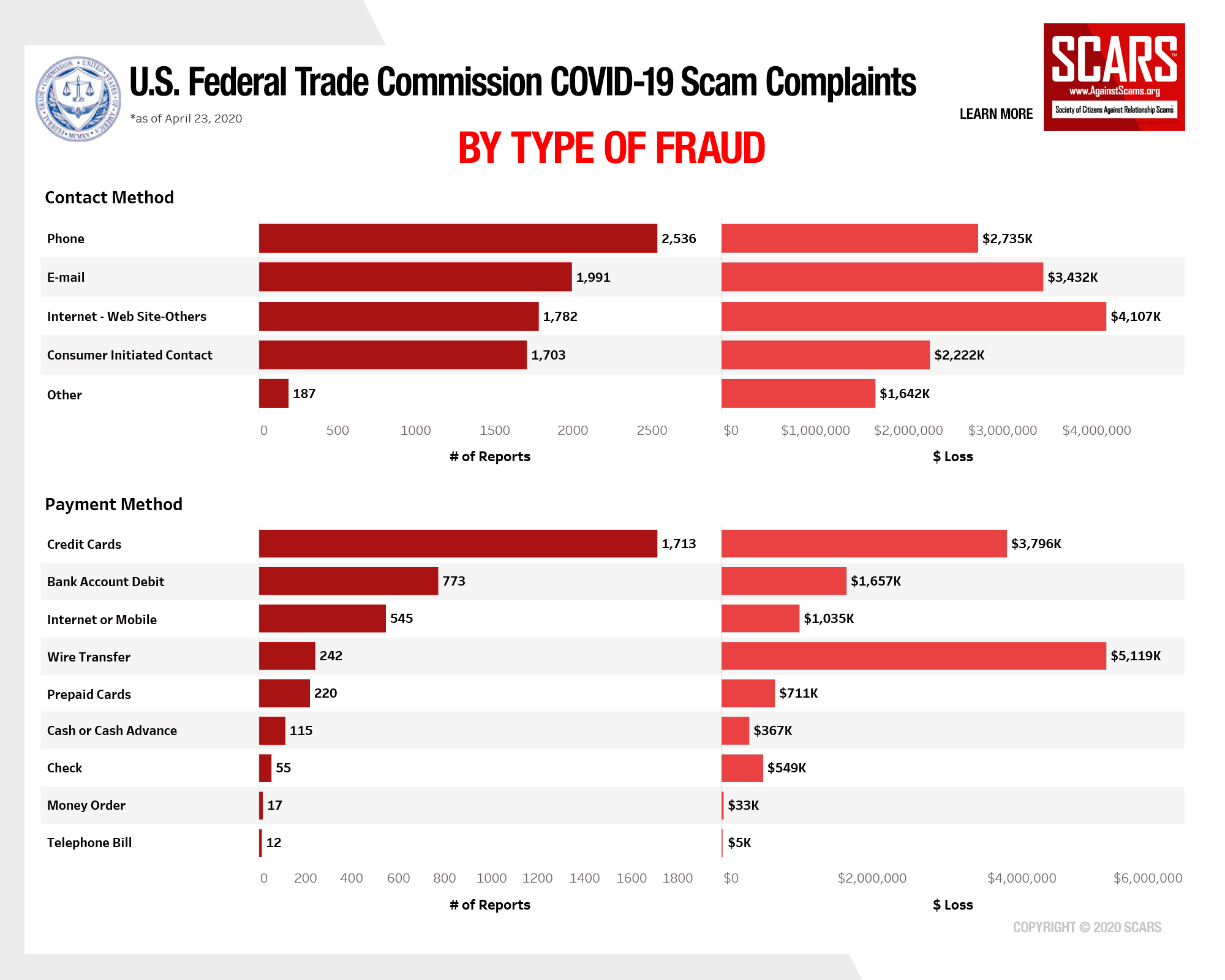 SCARS™ Insight: 2020 Coronavirus Scams Reported To The U.S. Federal Trade Commission 8