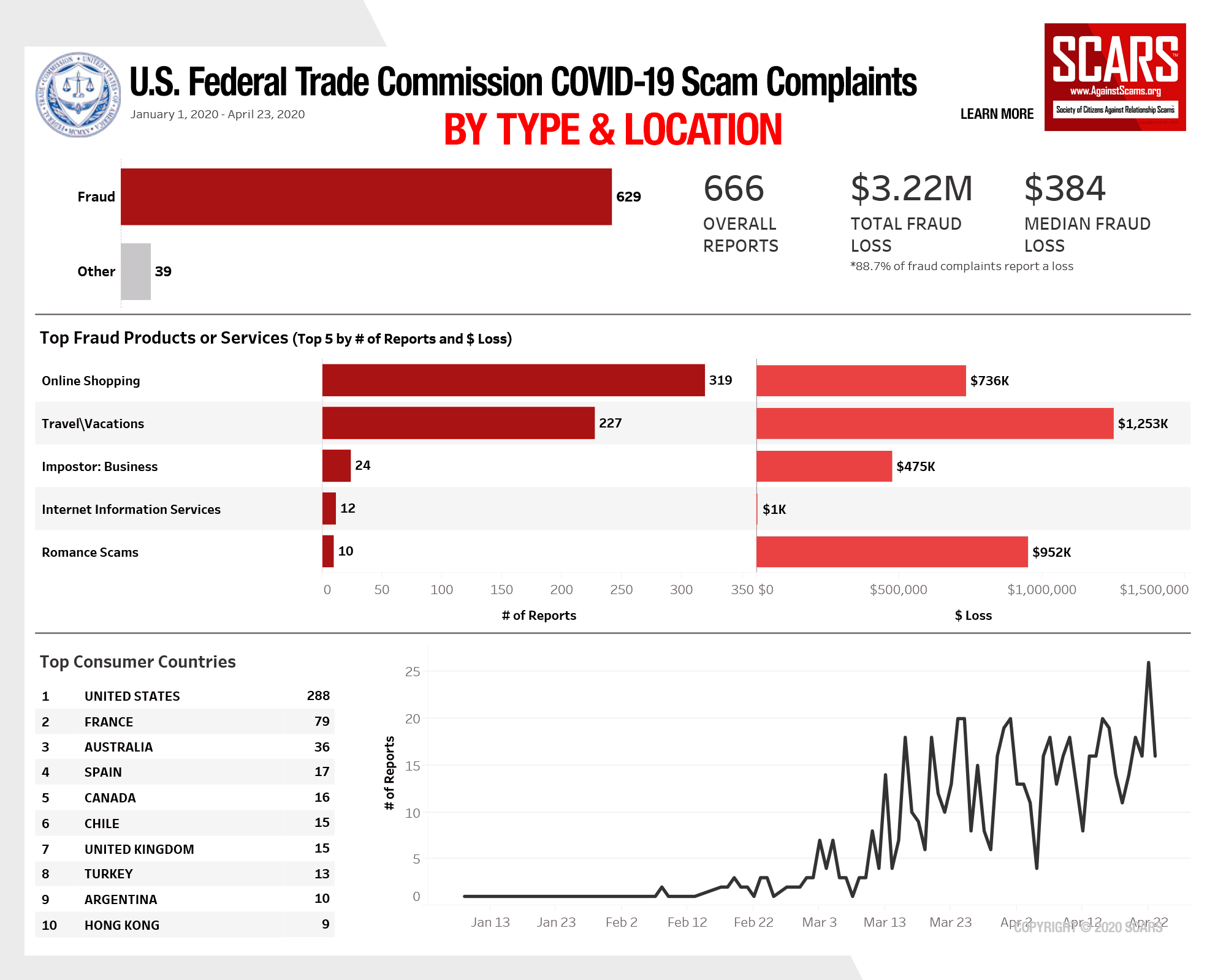 SCARS™ Insight: 2020 Coronavirus Scams Reported To The U.S. Federal Trade Commission 9