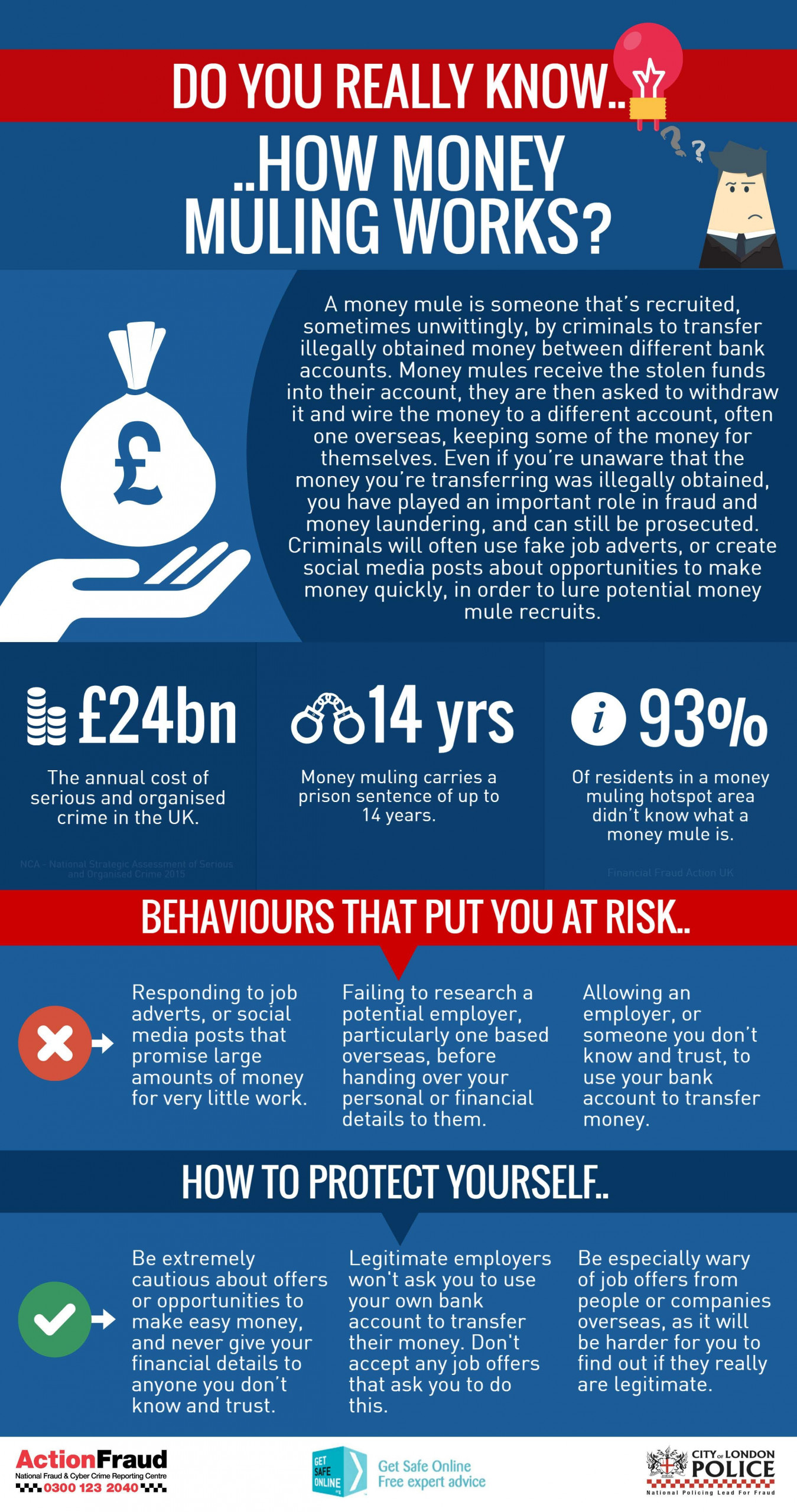 Money Mule Infographic from ActionFraud