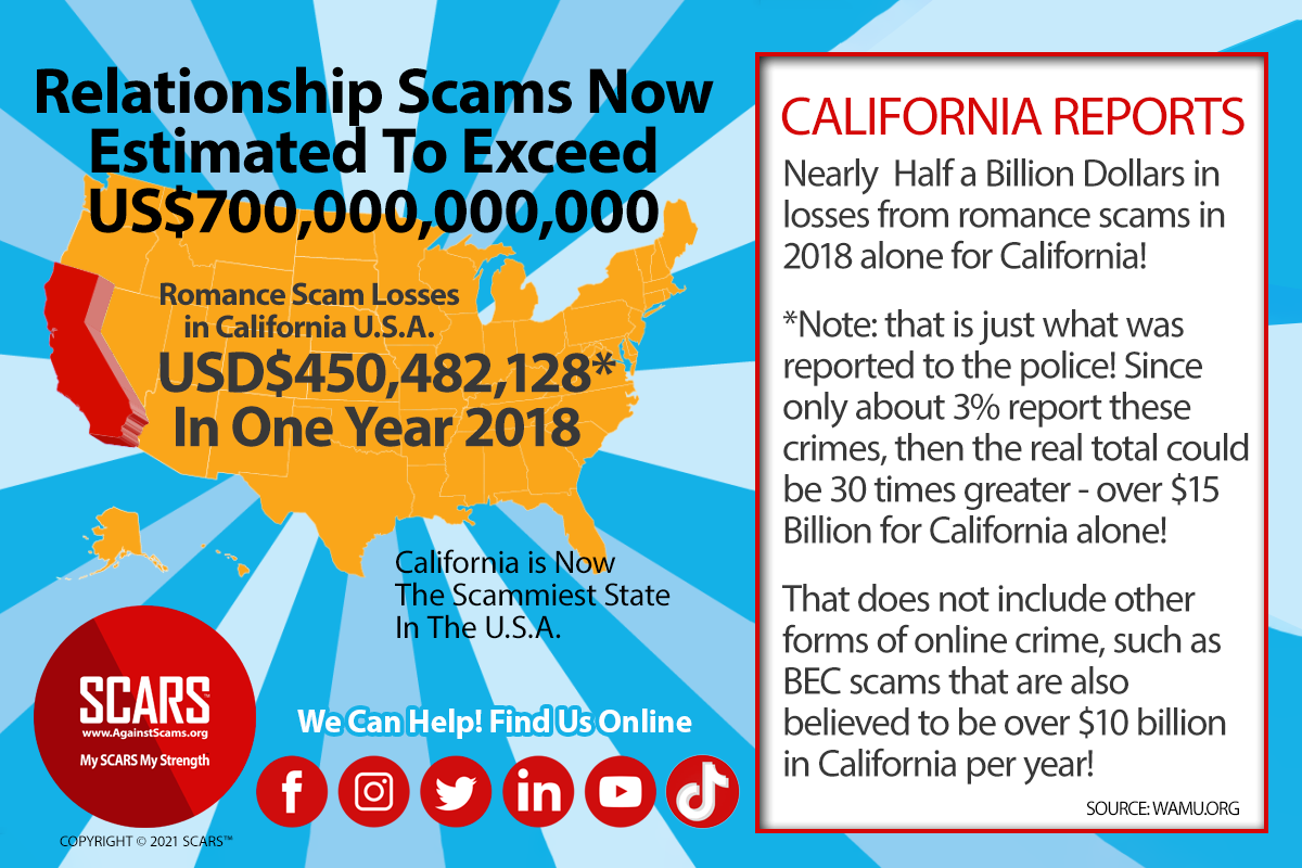 California is Now The Scammiest State In The U.S.A.