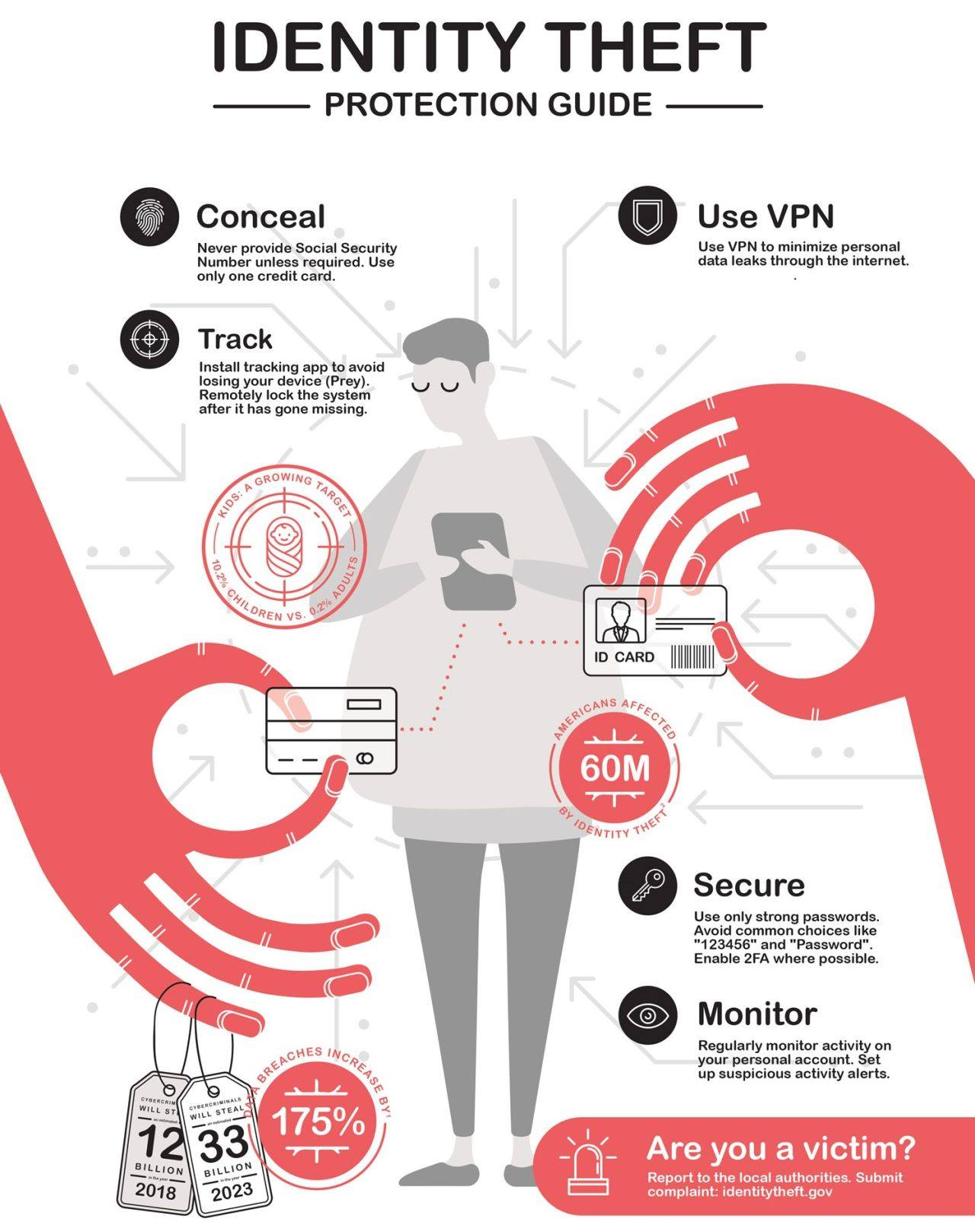 Identity Theft Protection Infographic