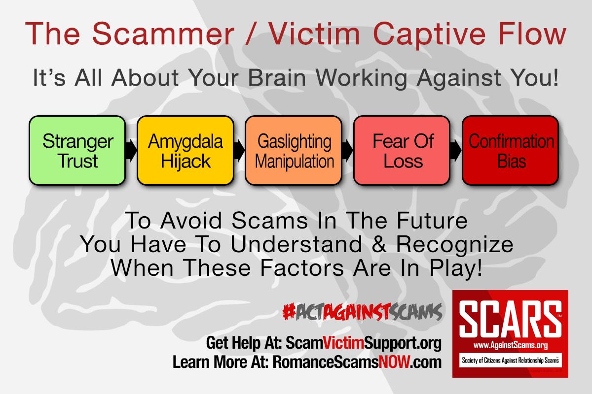 Scammer-Victim-Capture-Flow