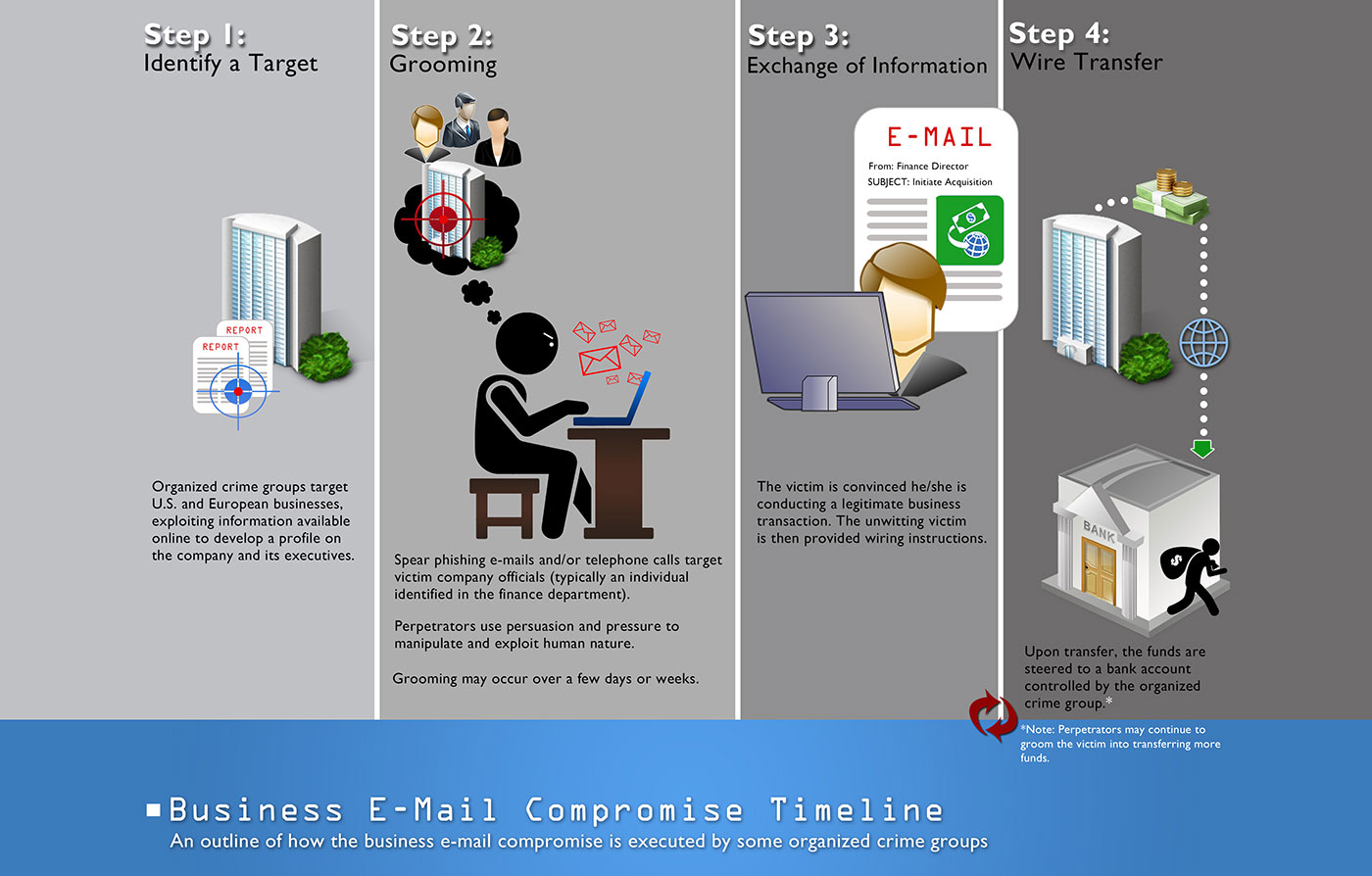 business-email-compromise-timeline-022717[1]
